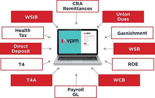 VPM payroll Reports2_edited.jpg