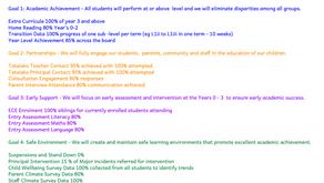 The KPI's - Artefact 4