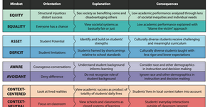 MIT - Becoming a More Equitable Educator: Mindsets and Practices