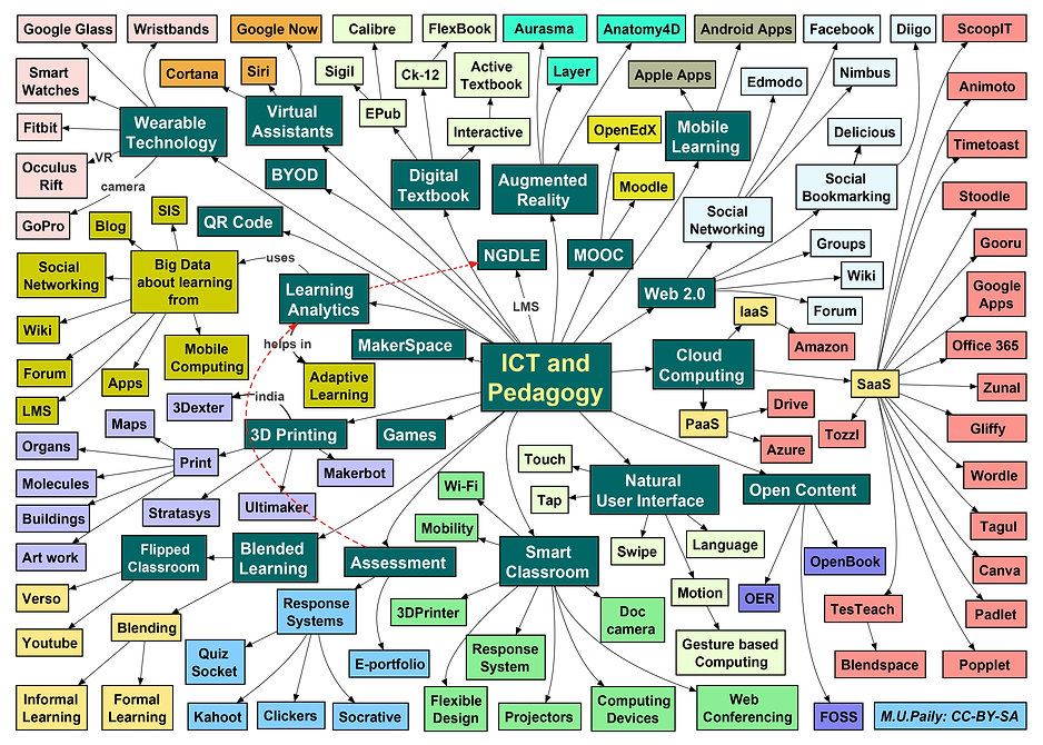 A_Mind_Map_on_ICT_and_Pedagogy.jpg