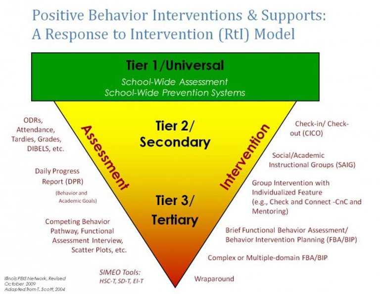 pbis image upside down triangle.jpg