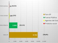 12.784 'sometidos' ante la JEP