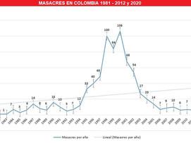 55 masacres y 218 víctimas en Colombia
