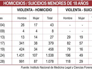 1.603 menores desaparecidos y 457 asesinados