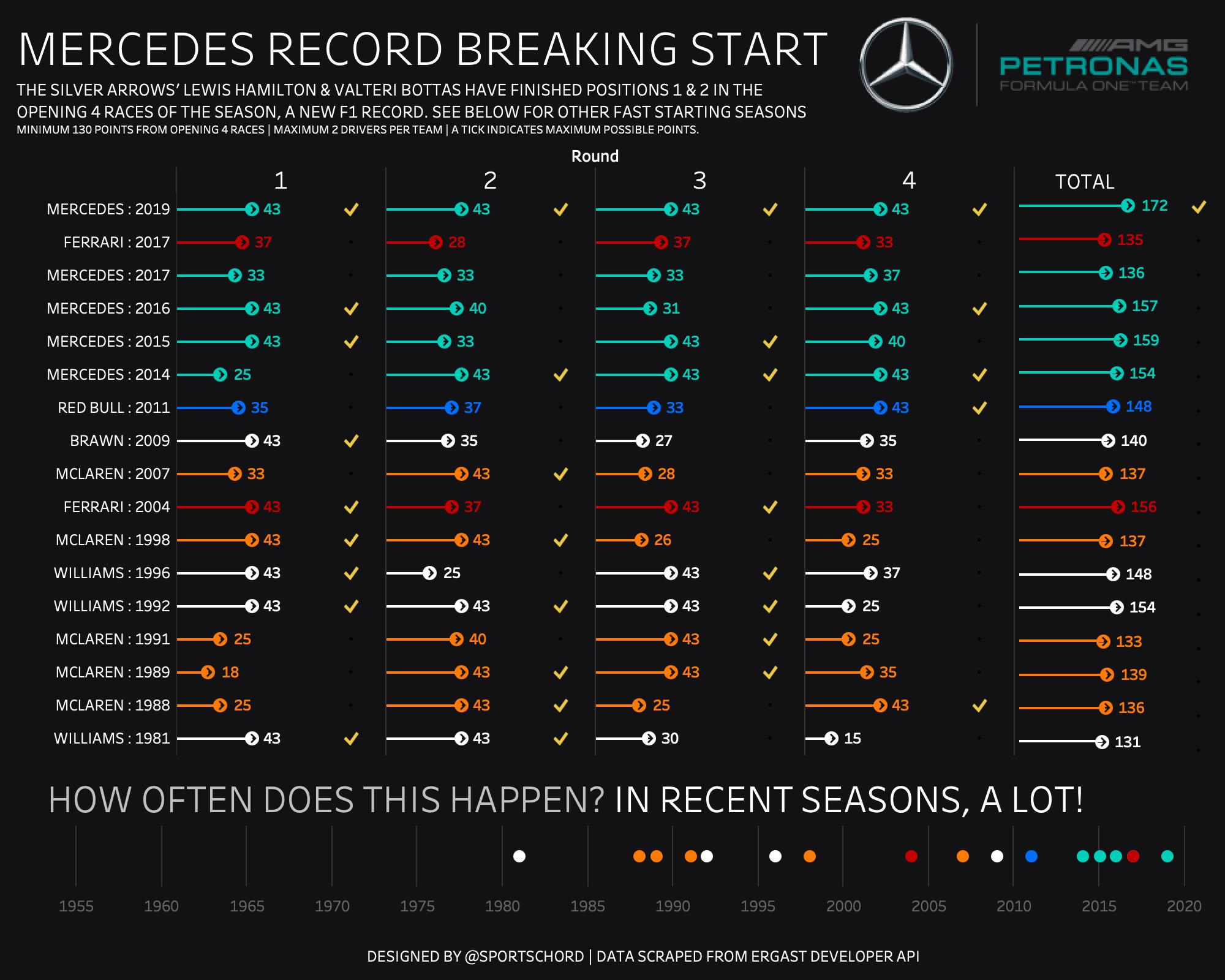 Mercedes fast start.png
