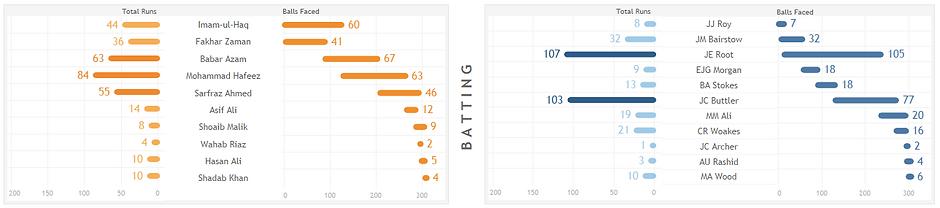 Batting analysis.PNG