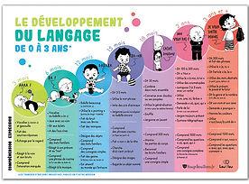 affiche Développement du langage-620px.j