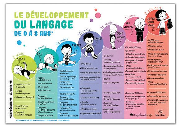 Affiche Développement du Langage