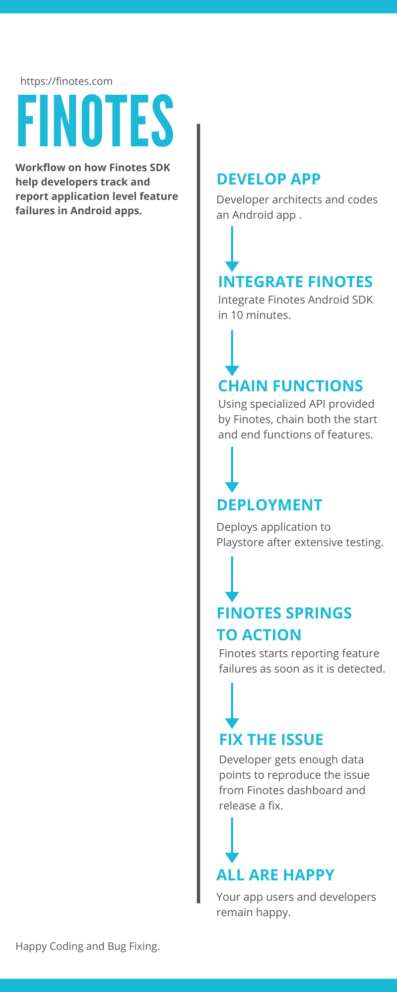 Infographics image which shows overview of how Finotes SDK help to report feature failures