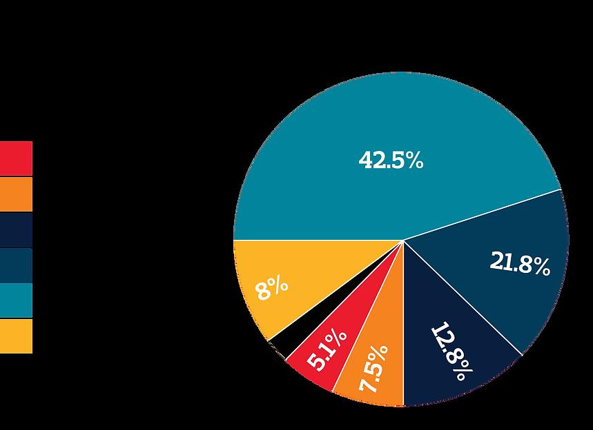 membership_percentages.png