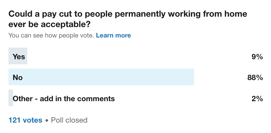 A linkedin poll image. Could a pay cut to people permanently working from home ever be acceptable? Yes - 9%, No - 88%, Other - 2%