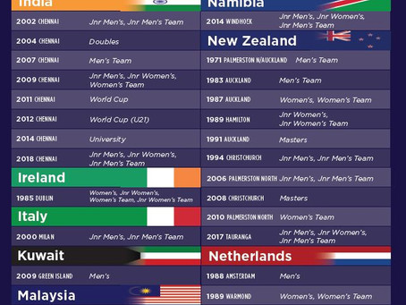 The World Championship hosting Directory