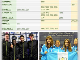 Sub-Regional nations in the World Team Championships