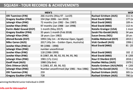 Tour Players, Facts & Figures