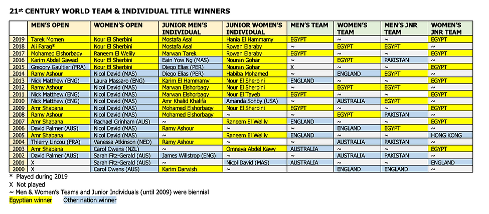 21st Century - World Team and Individual