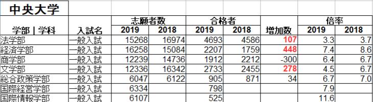 中央 大学 志願 者 速報