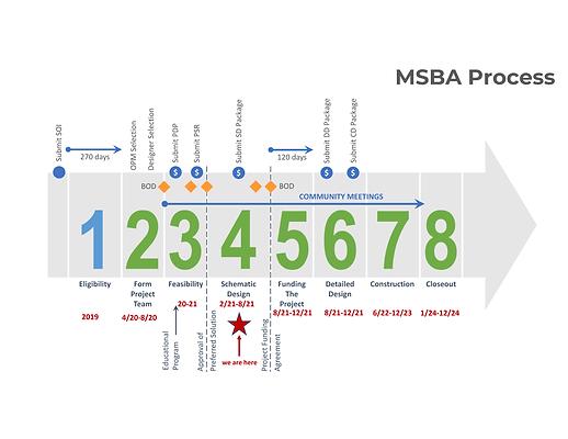 MSBA Process CD.png