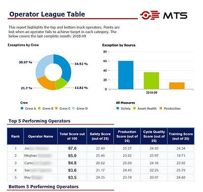 Operator League Table