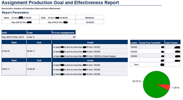 Business Objects Webi report for mine site production goals