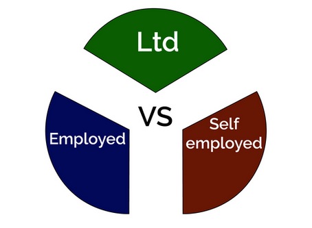 Limited Company vs Self-employed vs Employed