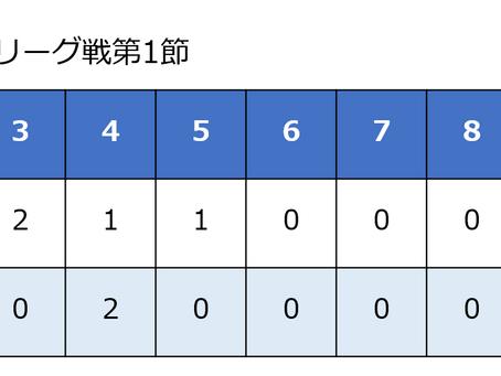 リーグ戦試合結果【花園大学1回戦】