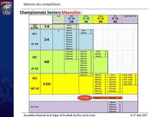 Réforme des compétitions