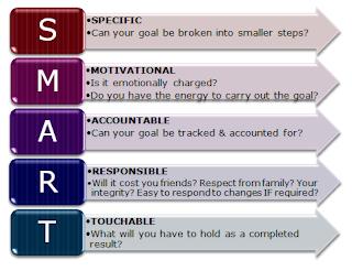 SMART goal chart