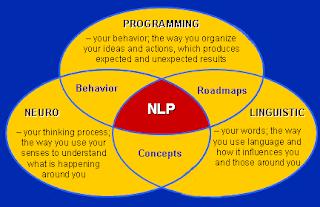 neurolinguistic programming Venn diagaram