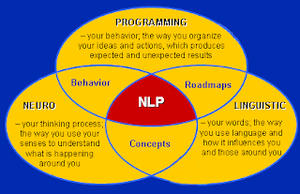 neurolinguistic programming Venn diagaram