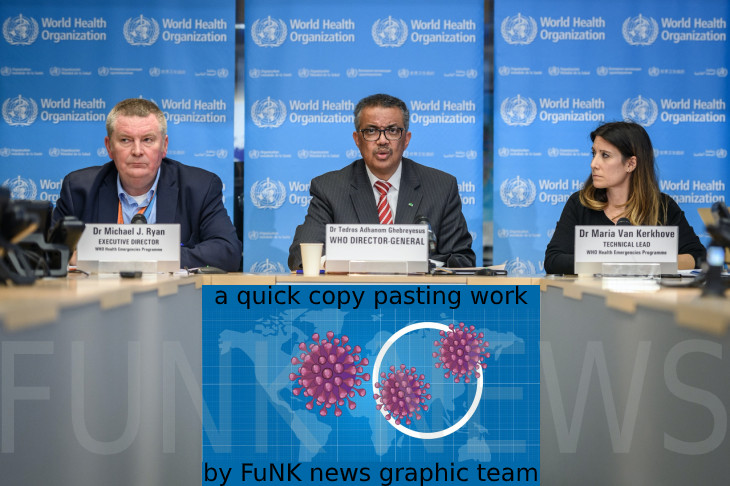 World Health Organization announced that SARS Covid 2 is a pandemic