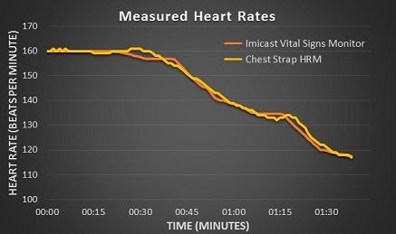 Graph of Heart Rate v Time
