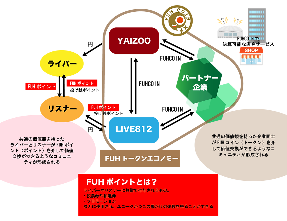FUHコインエコノミー横ver.png
