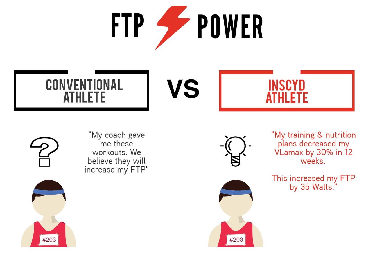 Benefits Athletes FTP.jpg