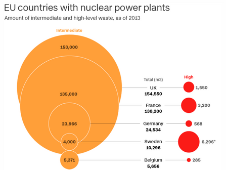 Germany is closing all its nuclear power plants. Now it must find a place to bury the deadly waste f