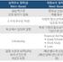 미국대학 장학금의 종류 및 특징