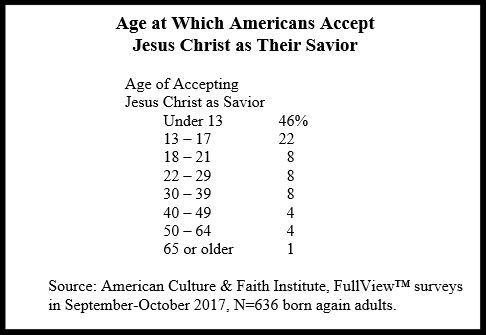 Age when people accept christ_edited.jpg