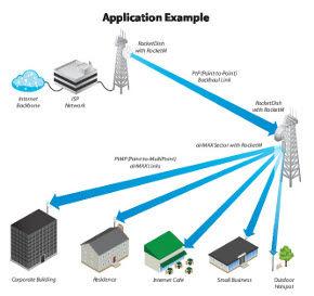 image of outdoor wifi backhaul. wifi outdoor providers need wireless internet