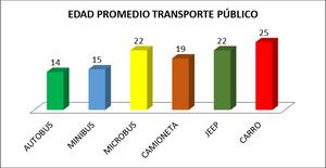 Edad Promedio de la Flota Vehicular dedicada al Transporte Público a Nivel Nacional