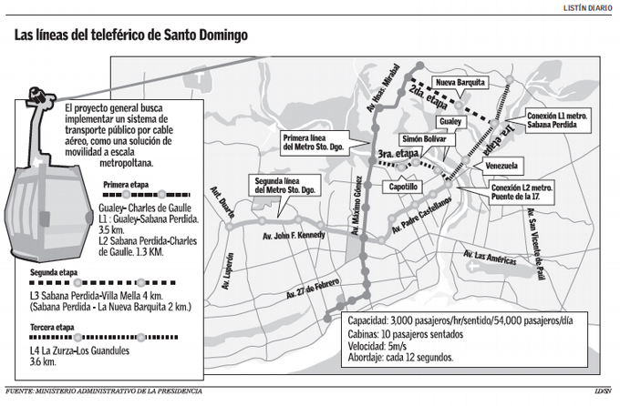 Red Maestra del Teleférico de Santo Domingo y su Integración al Metro de Santo Domingo