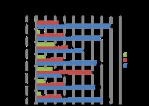 Tipos de Vehículos Agrupados por Edad