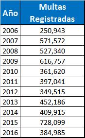 Total de Multas por Infracciones de Tránsito Registradas por AMET desde 2006 al 2016