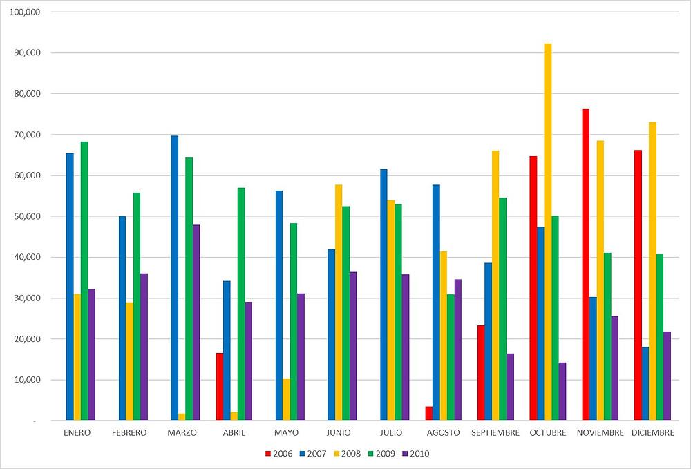 Multas por Infracciones de Tránsito Registradas por AMET desde 2006 al 2010 por Mes