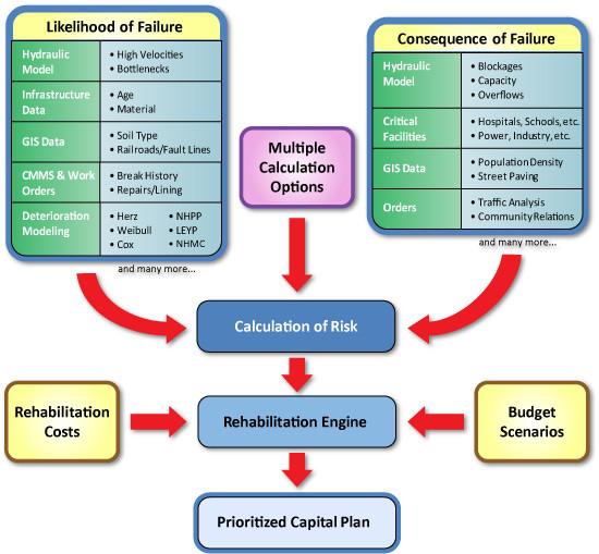 Esquematización de modelo de finanza de Boulos
