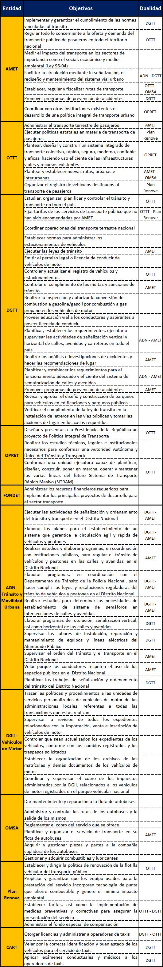 Obejtivos y Dualidad de las Instituciones Reguladoras del Tránsito y el Transporte