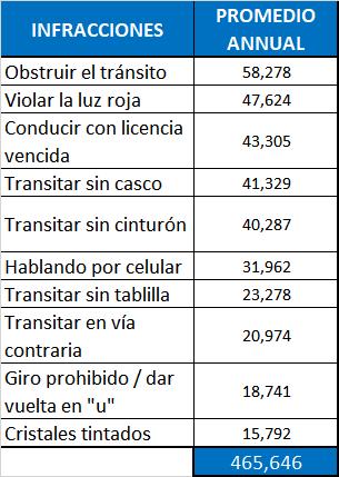 Promedio Anual de Multas por Infracciones de Tránsito más Comunes Registradas