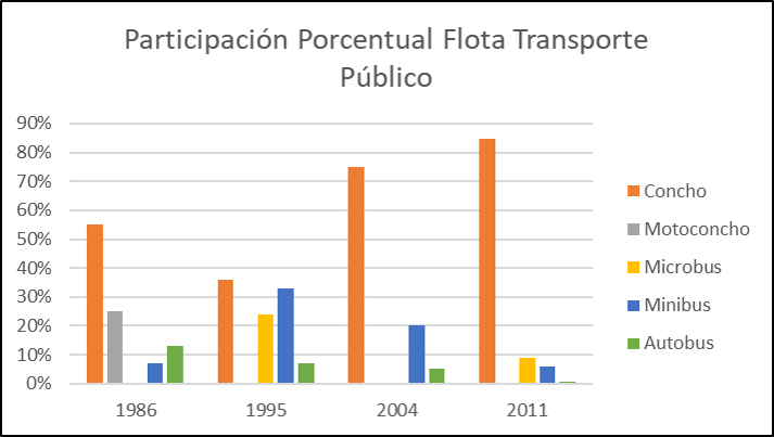 Participación Porcentual Flota Transporte Público