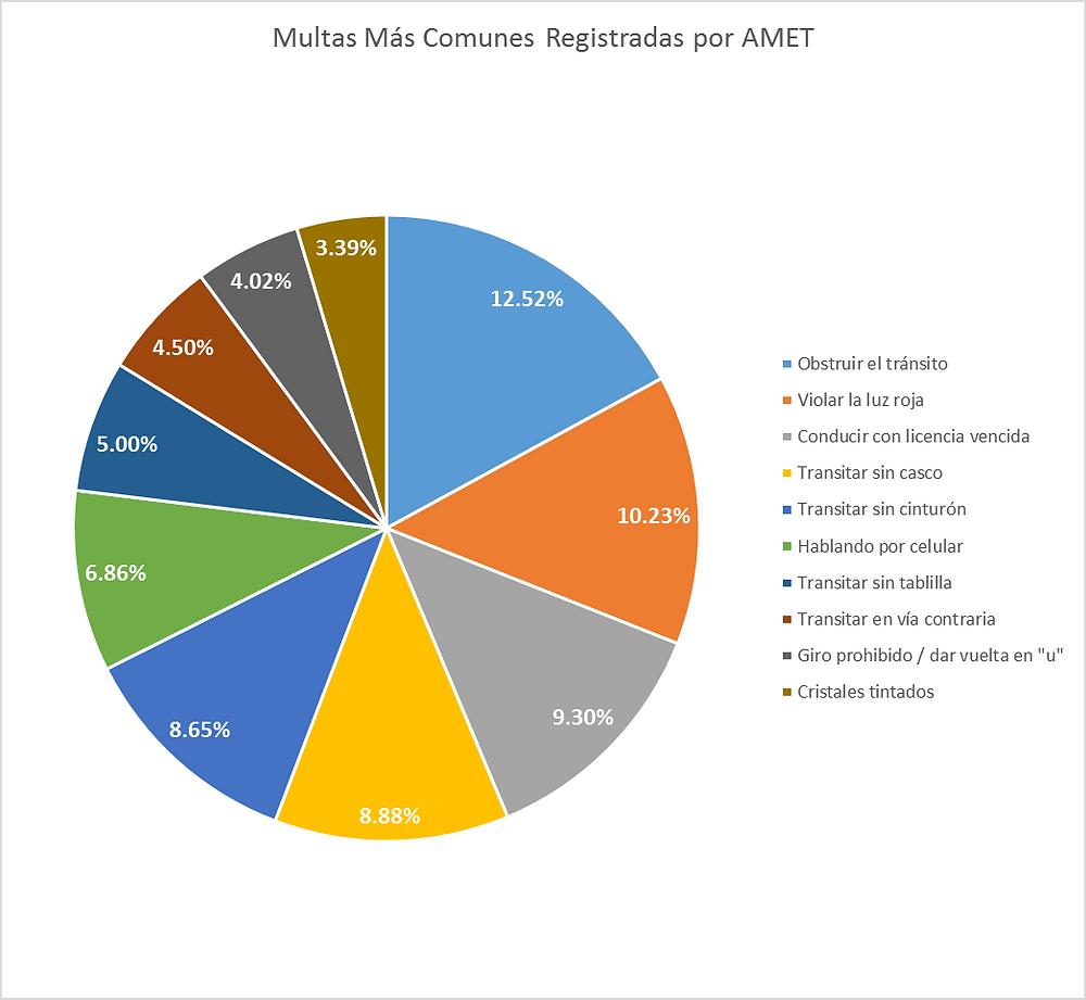 Promedio Anual de Multas por Infracciones de Tránsito más Comunes Registradas por AMET