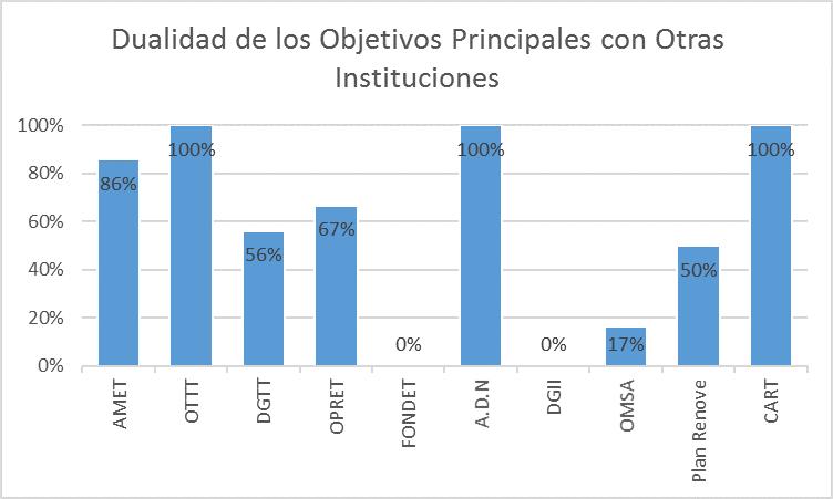 Dualidad de los Objetivos Principales con los de otra Institución