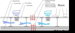 UFAD (Underfloor Air Distribution)