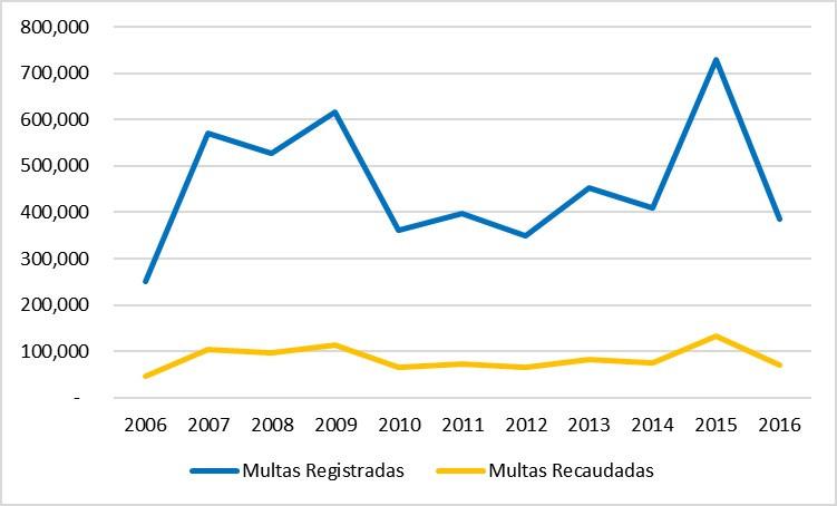 Multas Registradas por AMET y Recaudadas desde el 2006 al 2016